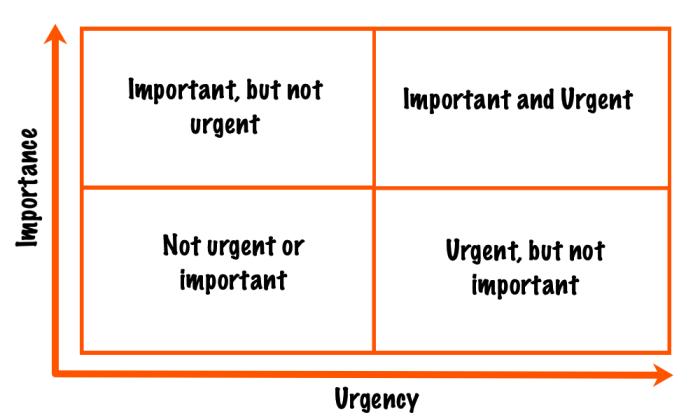 Eisenhower Martix: Top left is important but not urgent; top right is important and urgent; bottom left is not urgent or important; bottom right is urgent, but not important