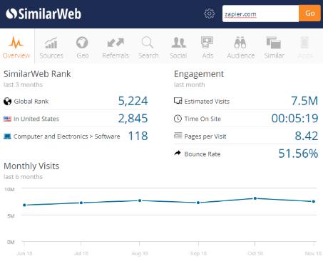 SimilarWeb Chrome Extension screenshot