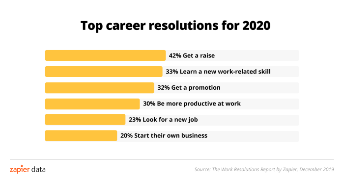 42 percent want to get a raise, 33 percent want to learn a new work-related skill, 32 percent want to get a promotion,  30 percent want to be more productive at work, 23 percent want to look for a new job, 20 percent want to start their own business.
