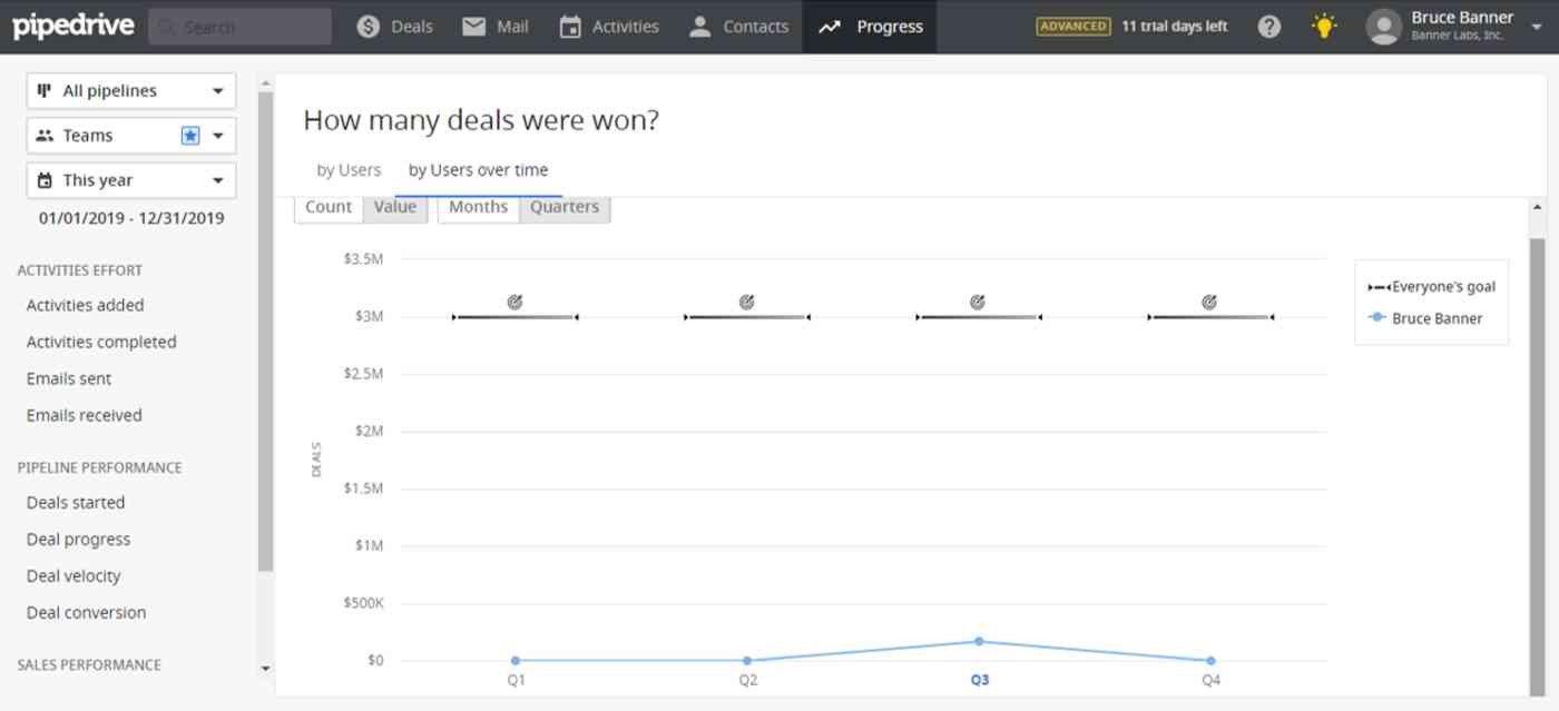 Deals won in Pipedrive CRM