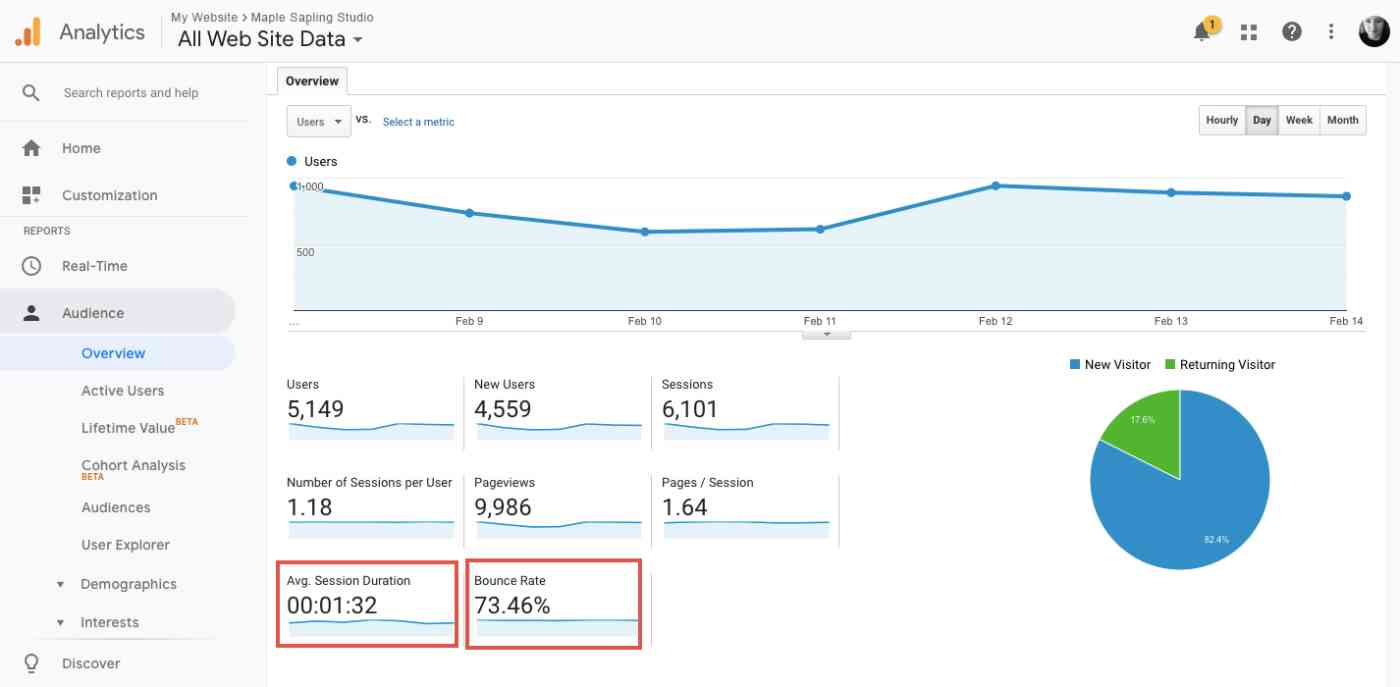 Engagement metrics can help you determine the quality of your website content