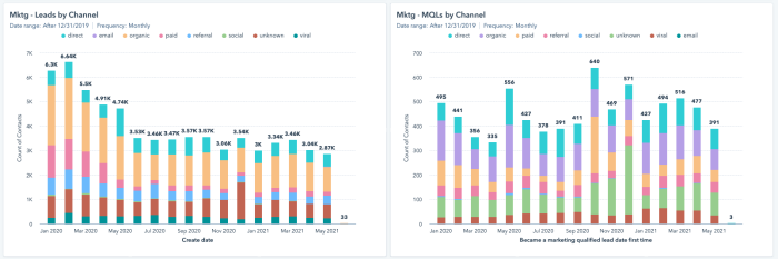 Two column graphs, side-by-side, showing the difference between leads on the left and marketing-qualified leads on the right. The number of leads has gone down over time, while the number of qualified leads shows more stable numbers.
