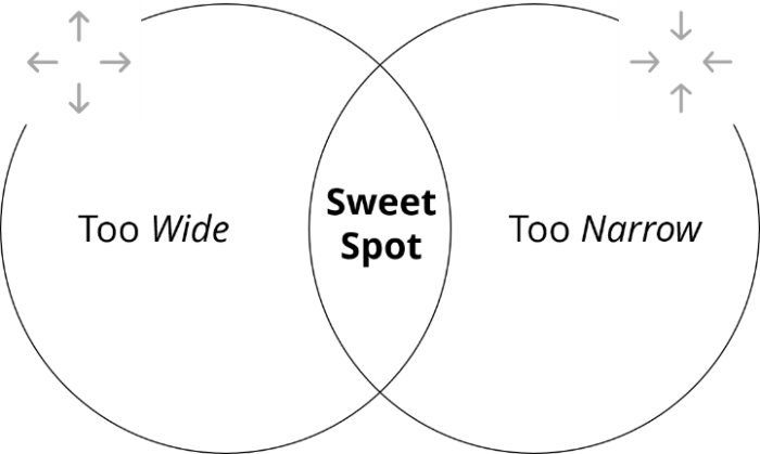 A diagram showing the sweet spot between too wide and too narrow