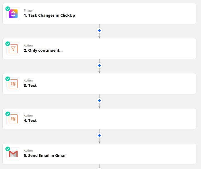 The overview of a five-step Zap that starts with a task change in Clickup, then includes a filter step, two formatter steps, and ends with sending an email in Gmail.