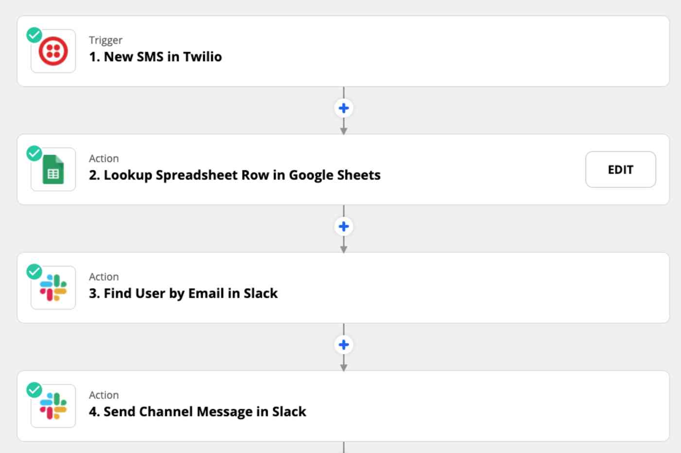 A screenshot of the steps in a Zap, starting with a new SMS being received in Twilio as the trigger, and followed by looking up a spreadsheet row in Google Sheets, finding a user by email in Slack, and sending a channel message in Slack.