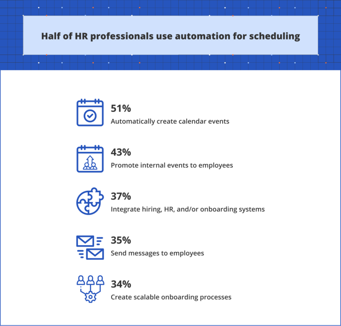 Infographic showing HR professionals' use of automation