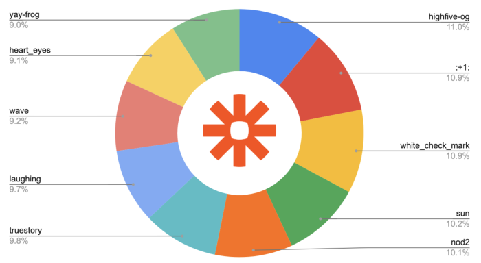 A pie chart showing the most commonly used reacji at Zapier