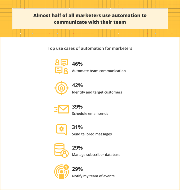 Infographic showing marketers' use of automation