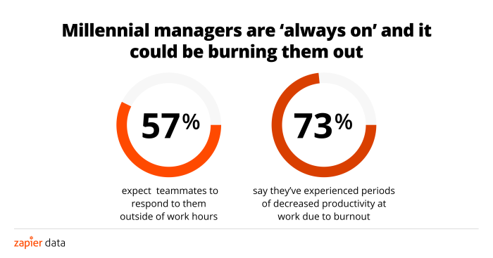 Three-quarters of knowledge workers are willing to quit their job to go remote