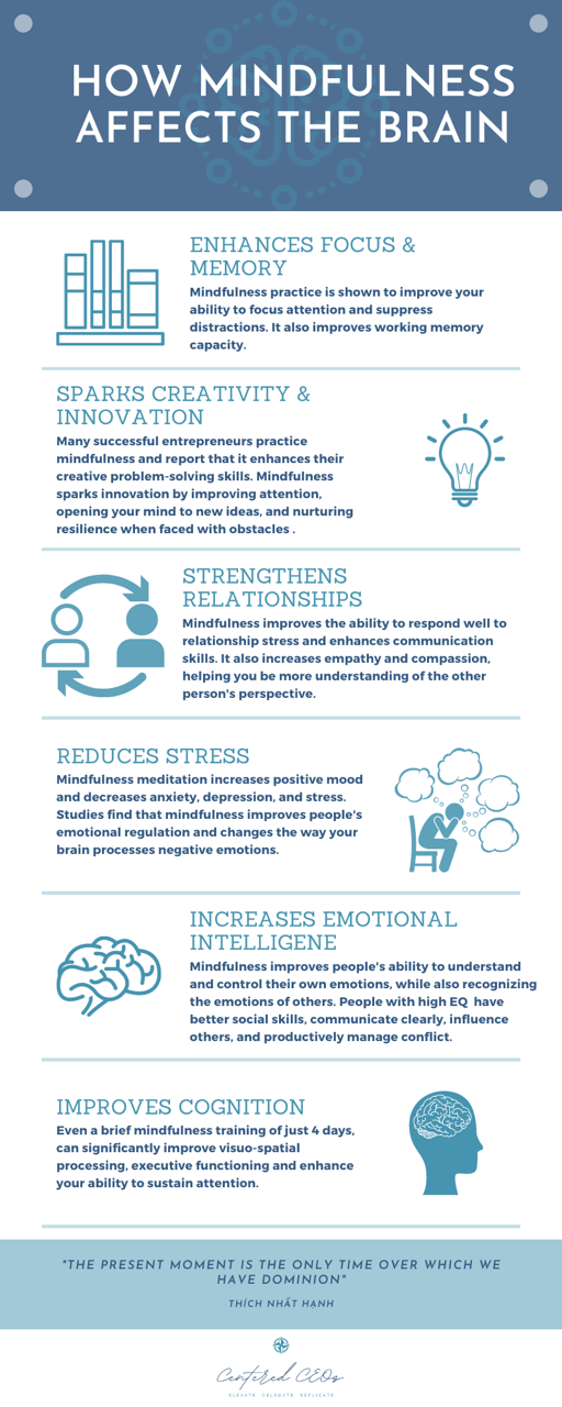 An infographic that shows how mindfulness affects the brain