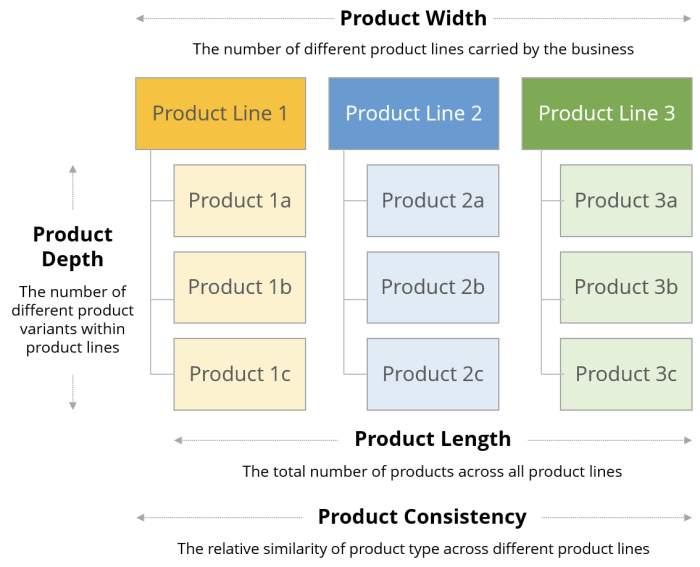 A chart showing product width, length, depth, and consistency