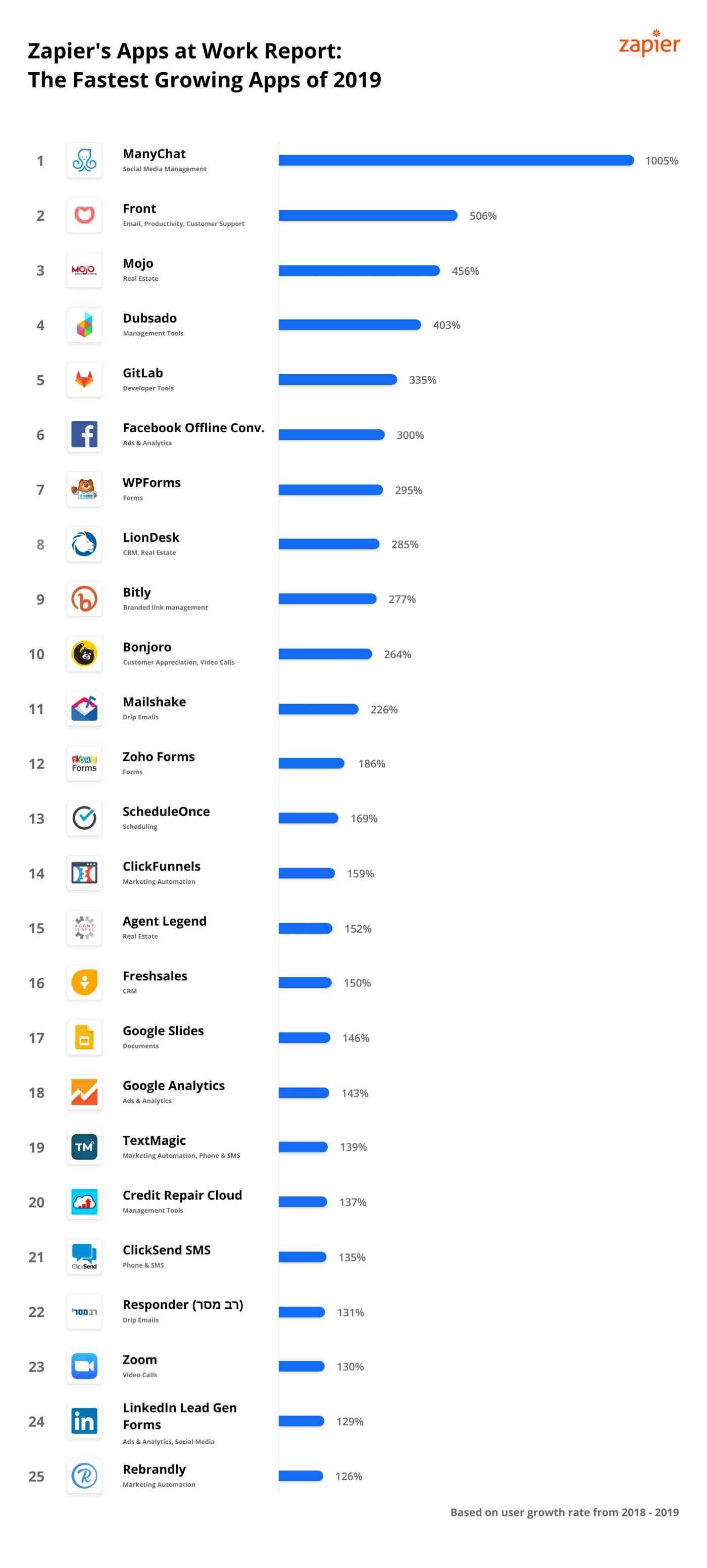 Zapier Fastest Growing Apps 2019: ManyChat, Front, Mojo, Dubsado, GitLab, Facebook Offline Conversion, WPForms, LionDesk, Bitly, Bonjoro