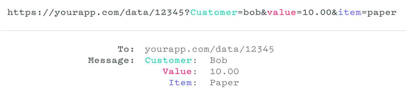 Example webhook data