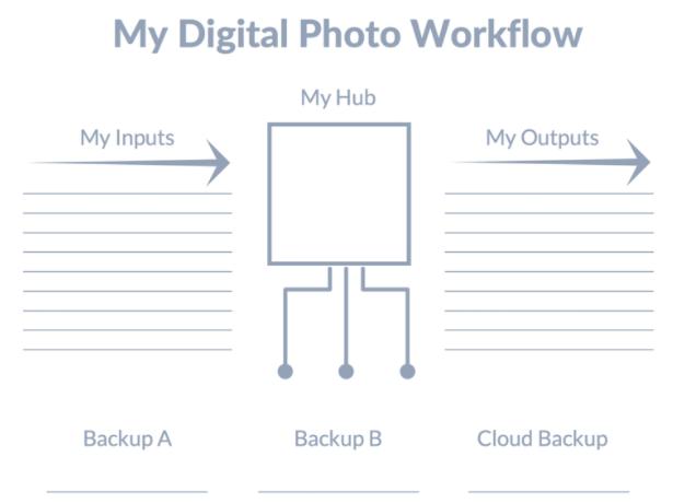 Digiral photo workflow