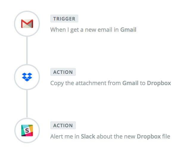 Zaps connect different apps, using triggers and actions to automate your work.