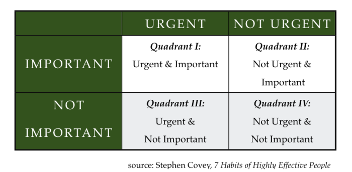 Steven Covey priority matrix