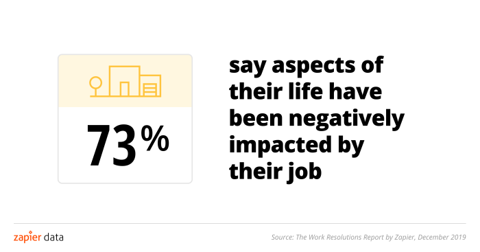 73% of knowledge workers say their job has negatively impacted them