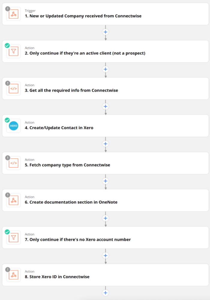 A screenshot of an eight-step Zap that starts with new or updated company information, filters based on client status, searches for company information, creates contacts, and creates documentation.