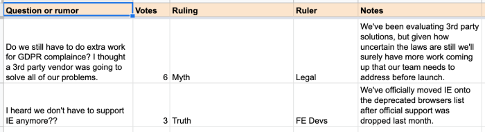 An example spreadsheet with columns for question or rumor, votes, ruling, ruler, and notes