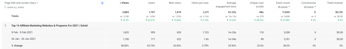 A screenshot of week-over-week stats from Google Analytics