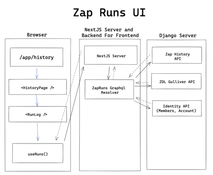 The Zap Runs UI illustrated in three columns. The first is Browser. The second is NextJS Server and Backend For Frontend. The third is the Django Server. Each column is connected to its neighbors with lines showing the flow of information.