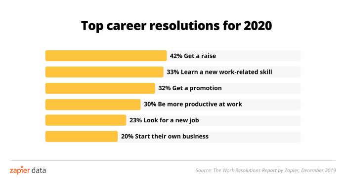 2020 career resolutions