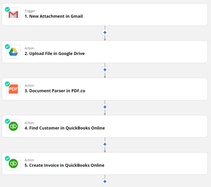 A screenshot of the five steps in this Zap using Gmail, Google Drive, PDF.co, and QuickBooks Online. The events and steps are the same are detailed in the bulleted list below.