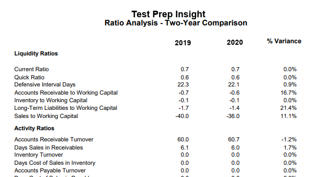 A two-year analysis ratio comparison report from Test Prep Insight's bookkeeper
