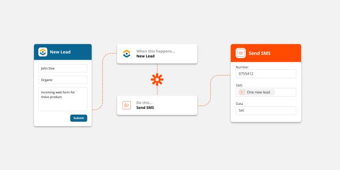 WhatConverts visual workflow with Zapier