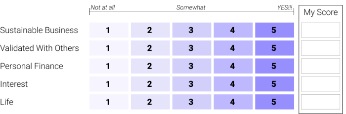 A chart with the five categories and spots for 1 to 5 for each