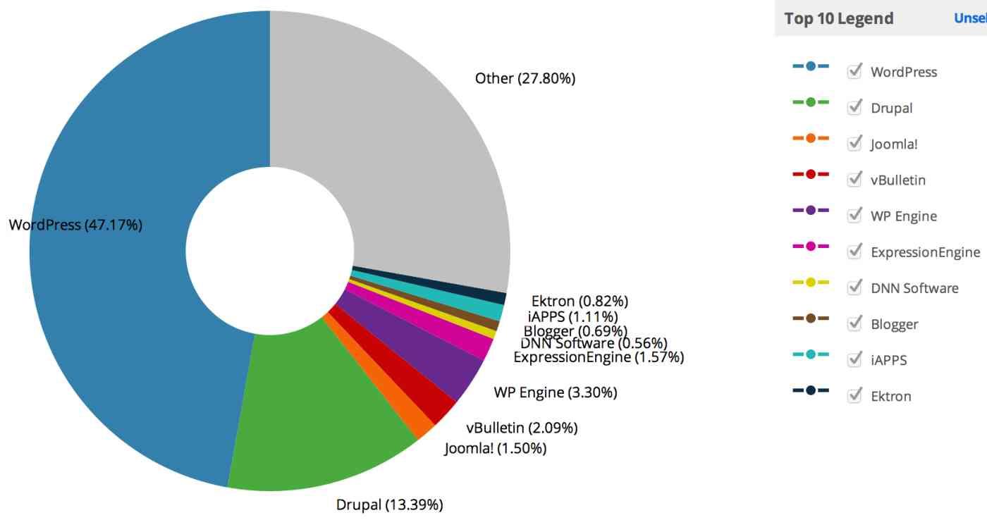 Wordpress popularity chart