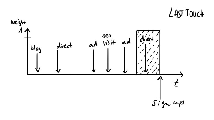 A visual of last-touch attribution
