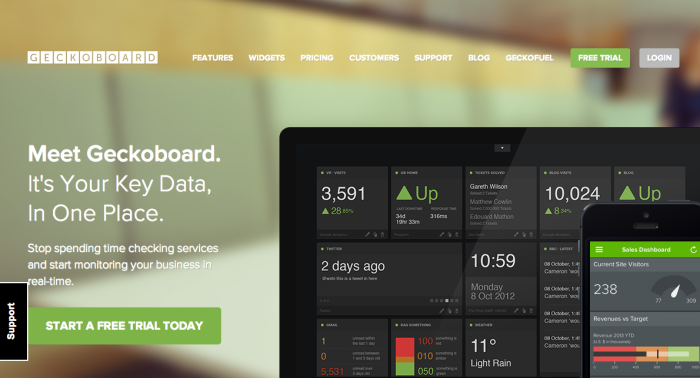 Keep an eye on your key metrics with a Geckoboard dashboard, which pulls data from over 60 web services.