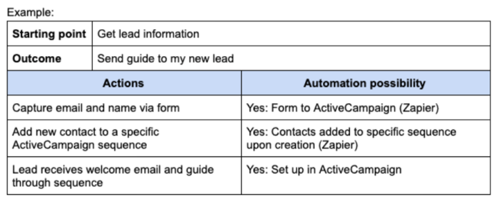 """A screenshot of a table in Google Docs showing rows for starting point and outcome above columns for """"actions"""" and """"automation possibility."""" For each action, like """"capture email and name via form"""" there is a corresponding automation possibility."""