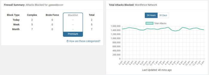 Blocked attacks