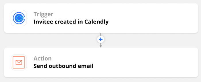 """An overview of a Zap showing """"invitee created in Calendly"""" as the trigger and """"send outbound email"""" in Email by Zapier as the action."""