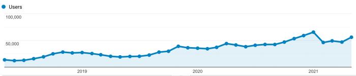 A Google Analytics screenshot showing growing traffic