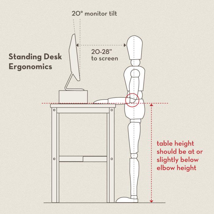 Screen ergonomics