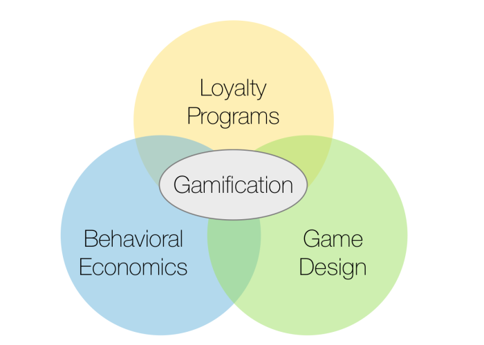 Venn diagram showing gamification sitting at the center, surrounded by loyalty programs, game design, and behavioral economics