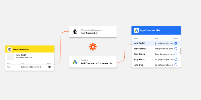 Google Ads visual workflow with Zapier