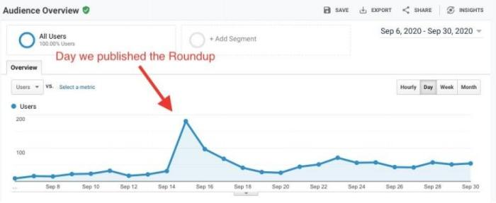 A screenshot of Google Analytics, showing a spike in users on the day the roundup was published.