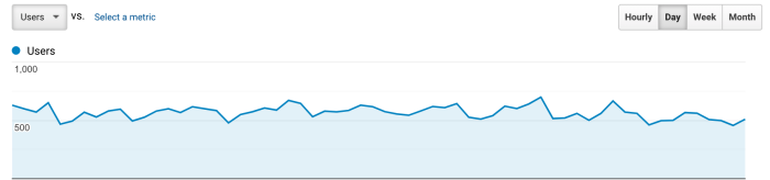 A Google Analytics screenshot showing flat traffic