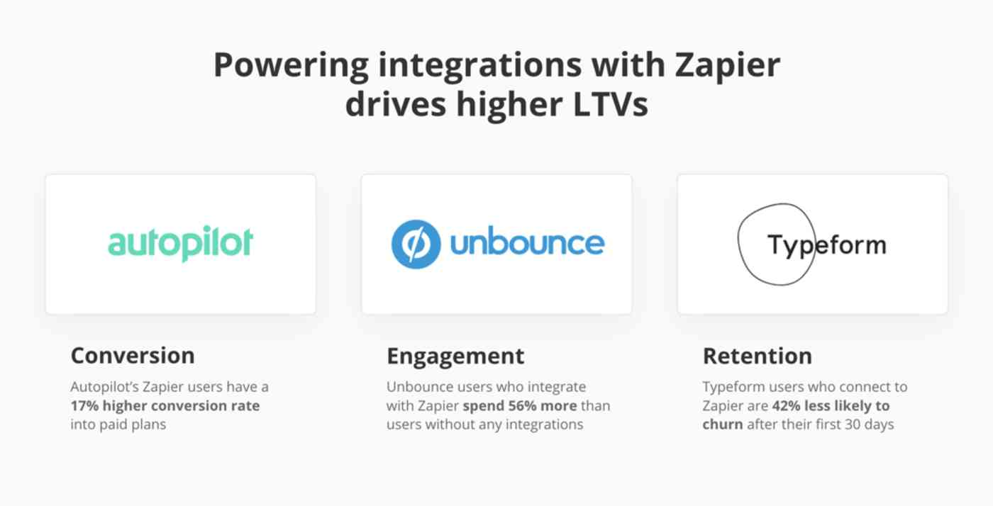 Higher LTVs for Zapier partners