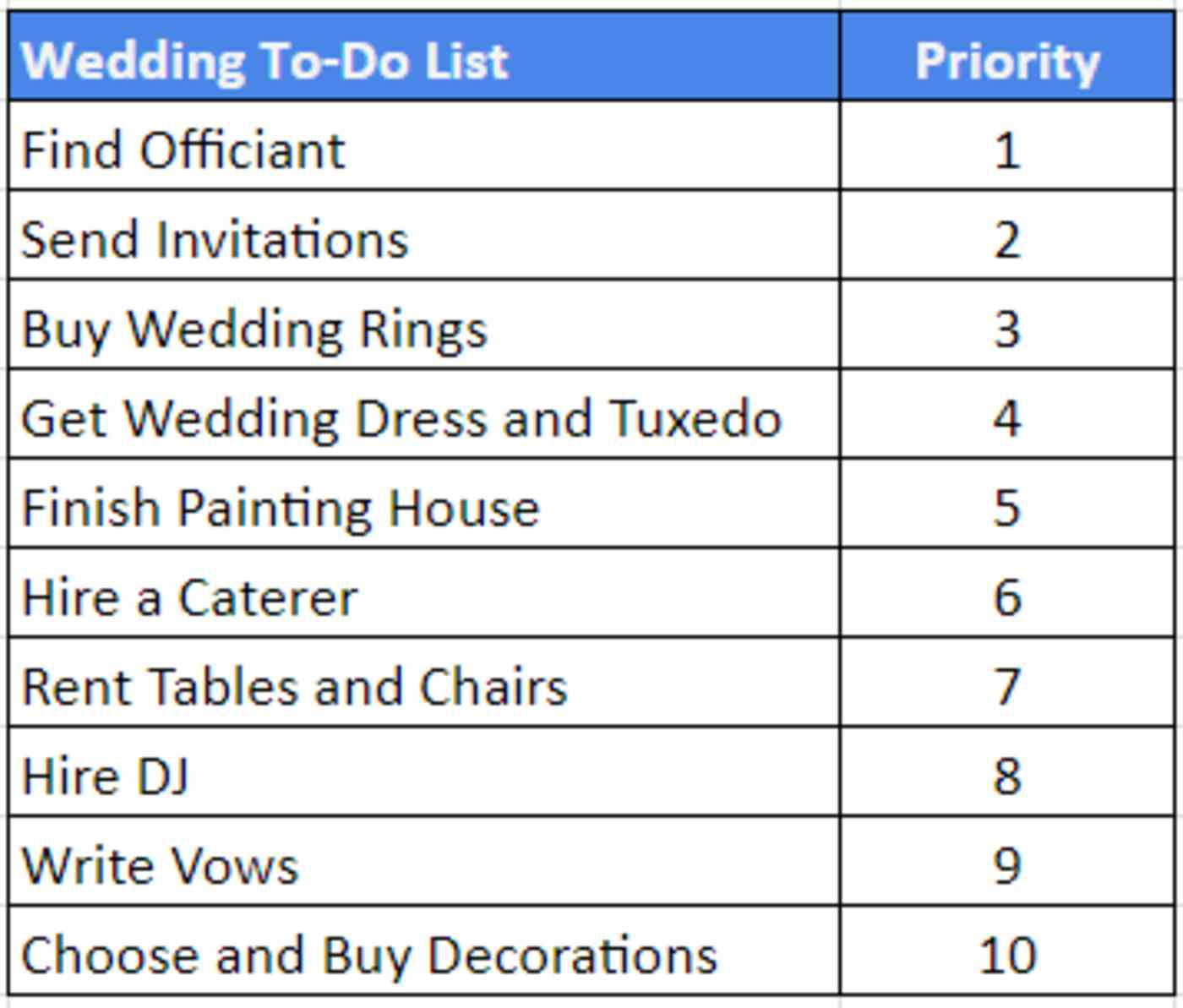 Agile prioritization for wedding to do list