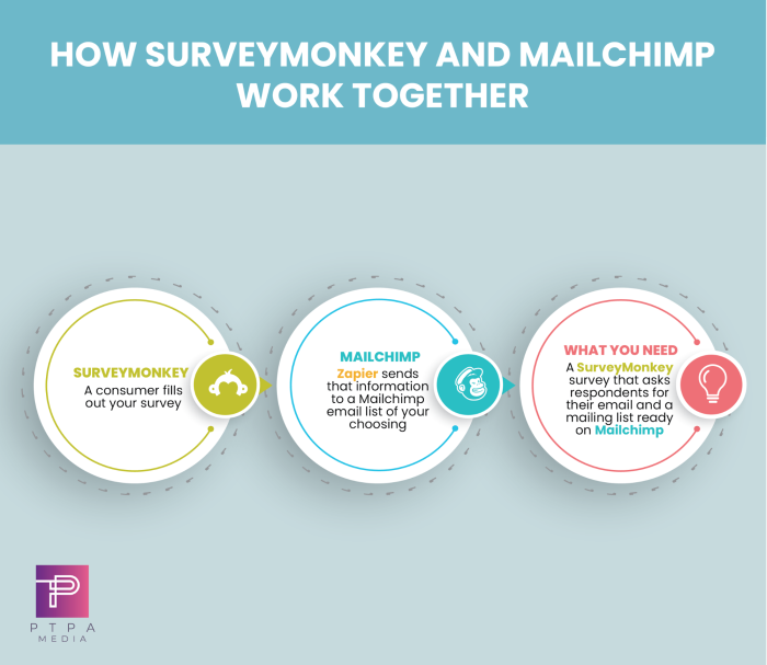 A graphic that reads: How SurveyMonkey and Mailchimp work together. SurveyMonkey: a consumer fills out your survey. Mailchimp: Zapier sends that information to a Mailchimp email list of your choosing.