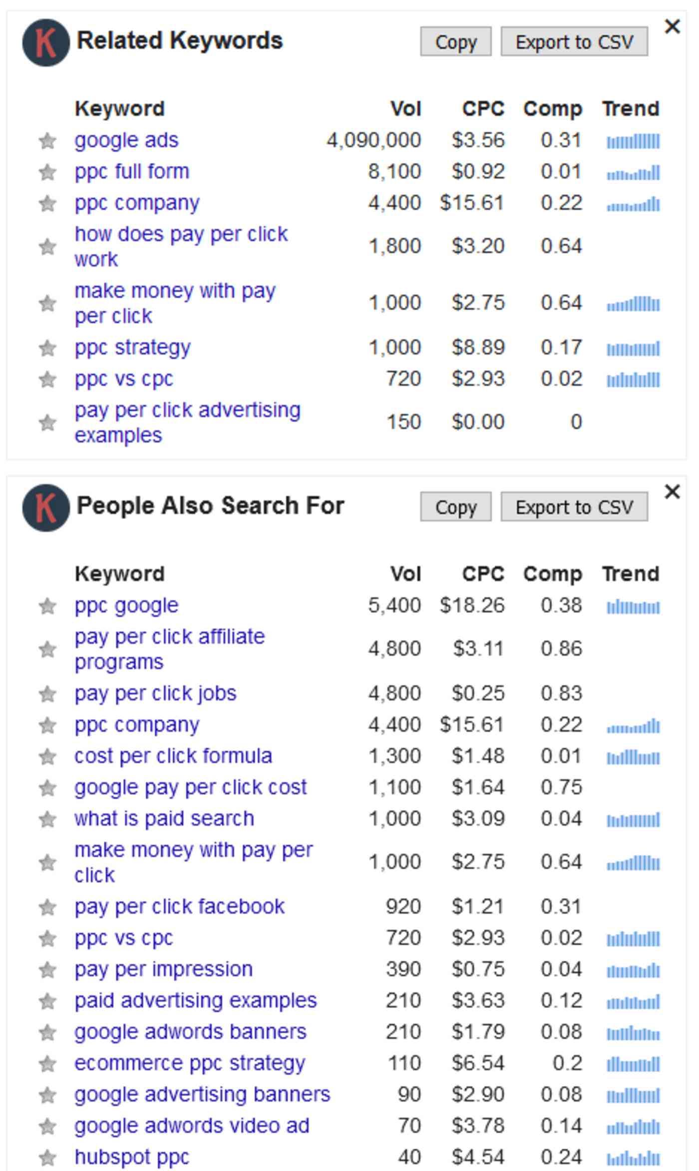 A screenshot of a keyword tool
