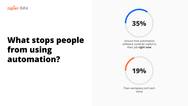 Infographic showing what stops people from using automation at work