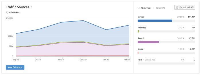 Google Analytics traffic by source