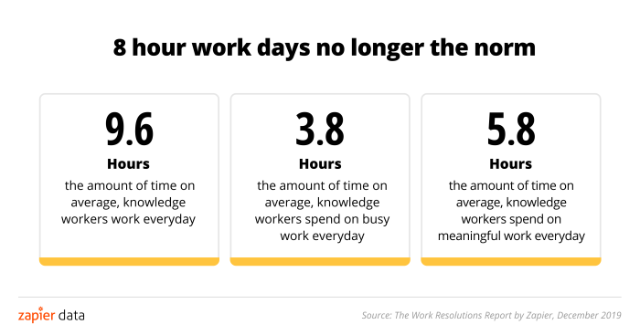 Work days are longer than they need to be