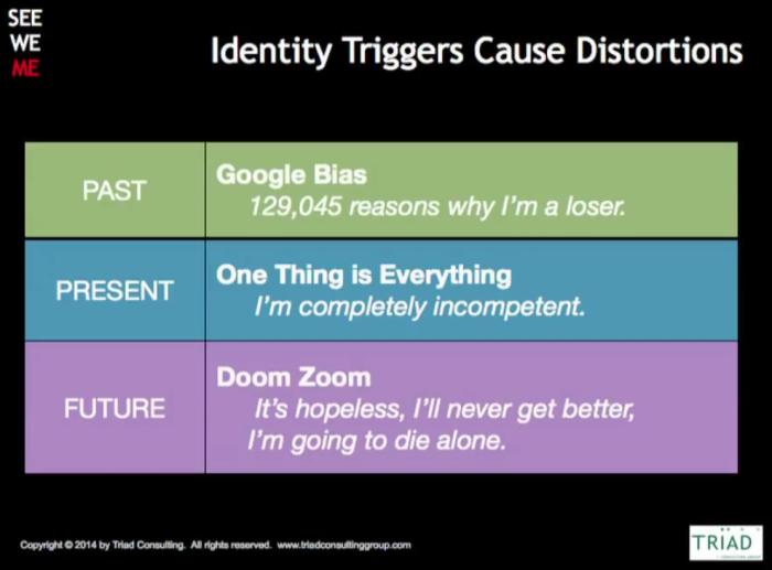 Identity Triggers